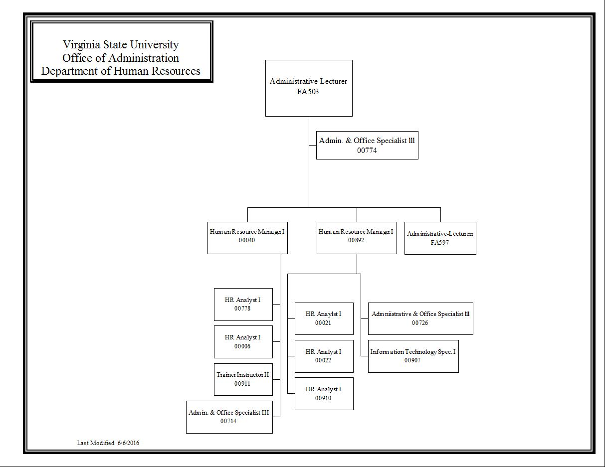 Organization Charts - Virginia State University