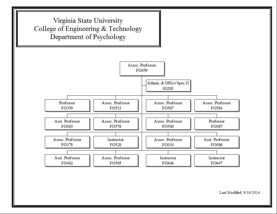 The division of work and organizational psychology reasearch and education